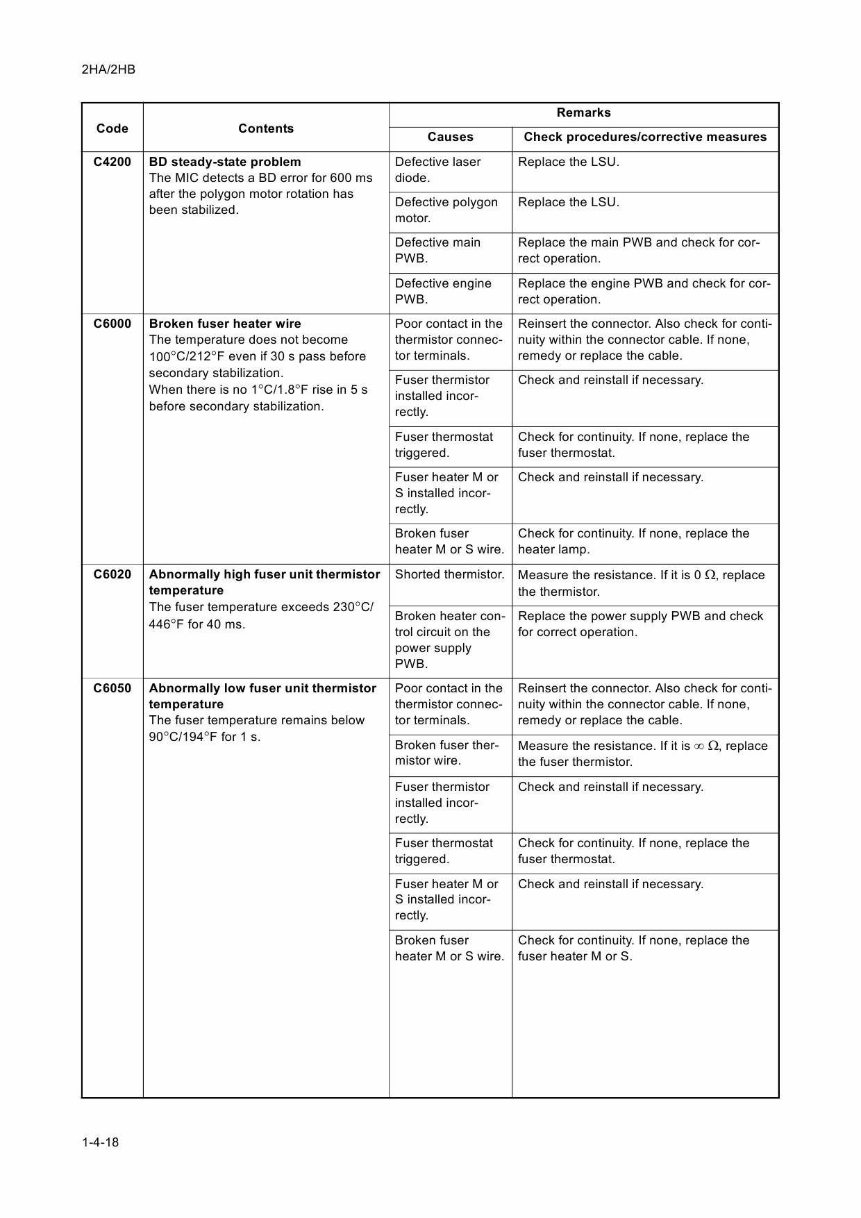 Taskalfa C6000 Error